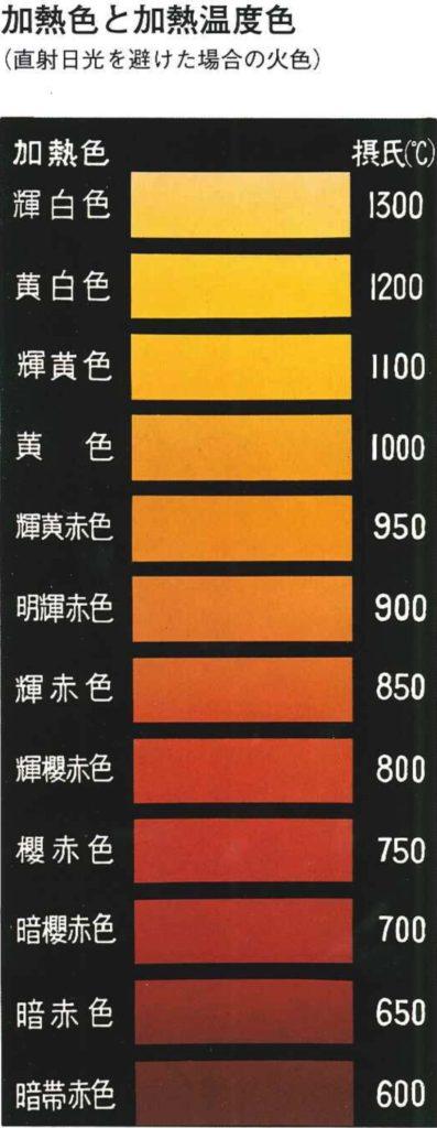 温度と色の関係